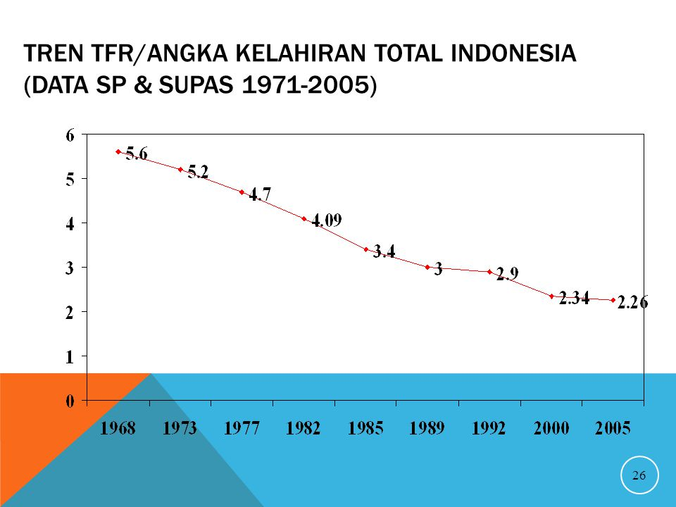 Tren TFR/Angka Kelahiran Total Indonesia (Data SP & Supas 1971-2005)