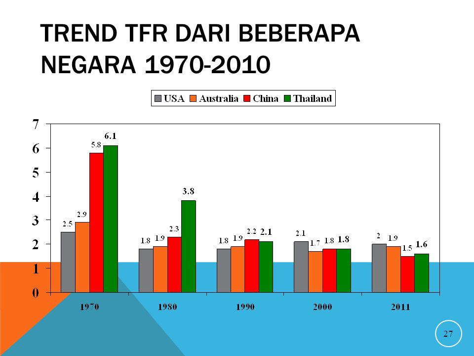 Trend TFR dari beberapa Negara 1970-2010