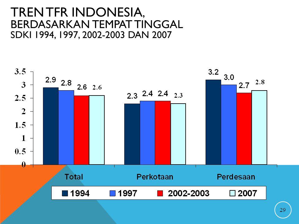 Tren TFR Indonesia, berdasarkan tempat tinggal SDKI 1994, 1997, 2002-2003 dan 2007
