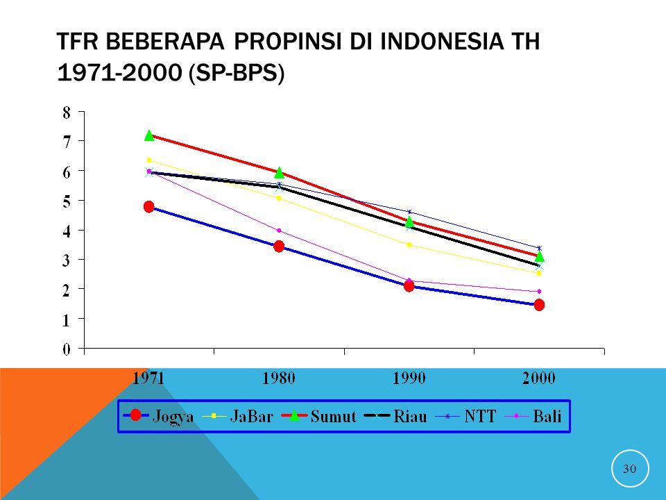TFR beberapa propinsi di Indonesia Th 1971-2000 (SP-BPS)