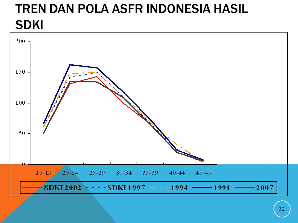 Tren dan Pola ASFR Indonesia hasil SDKI