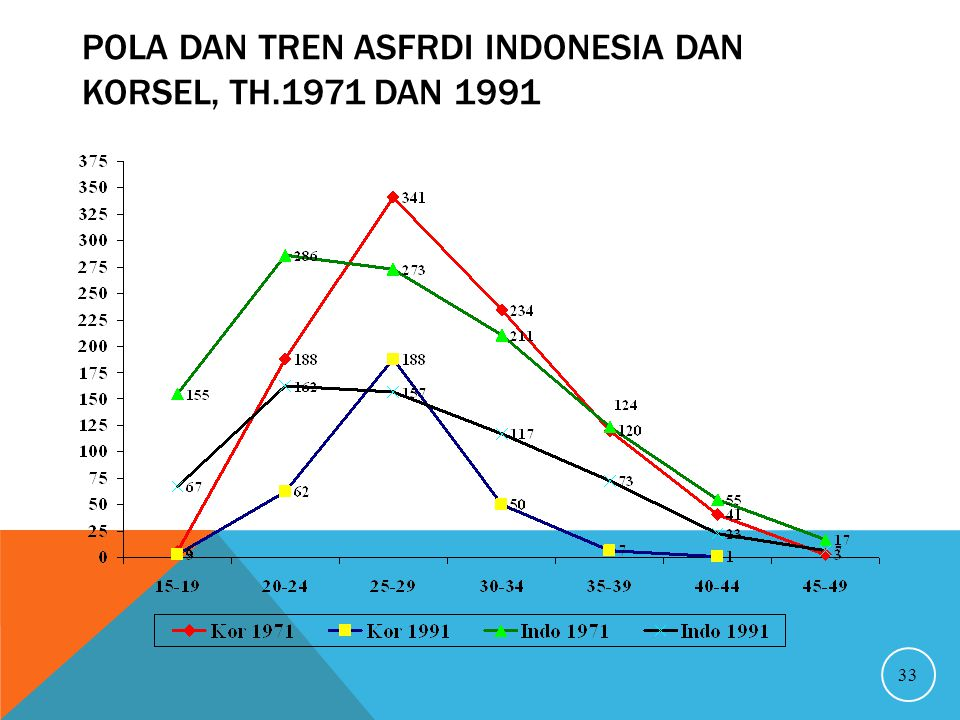 Pola dan Tren ASFRdi Indonesia dan Korsel, th.1971 dan 1991
