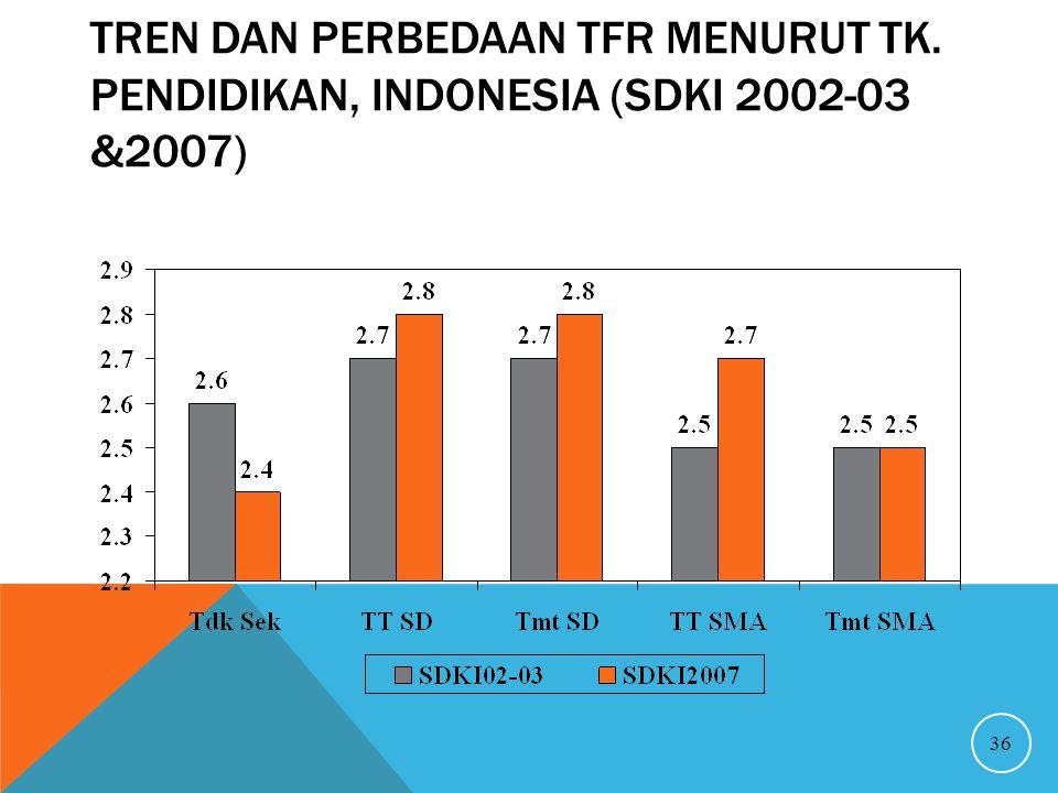Tren dan Perbedaan TFR Menurut Tk