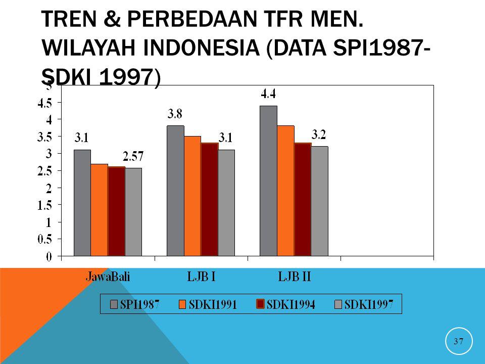 Tren & Perbedaan TFR Men. Wilayah Indonesia (Data SPI1987- SDKI 1997)