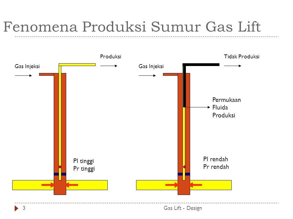 Fenomena Produksi Sumur Gas Lift