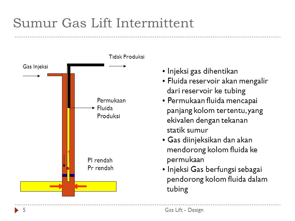 Sumur Gas Lift Intermittent