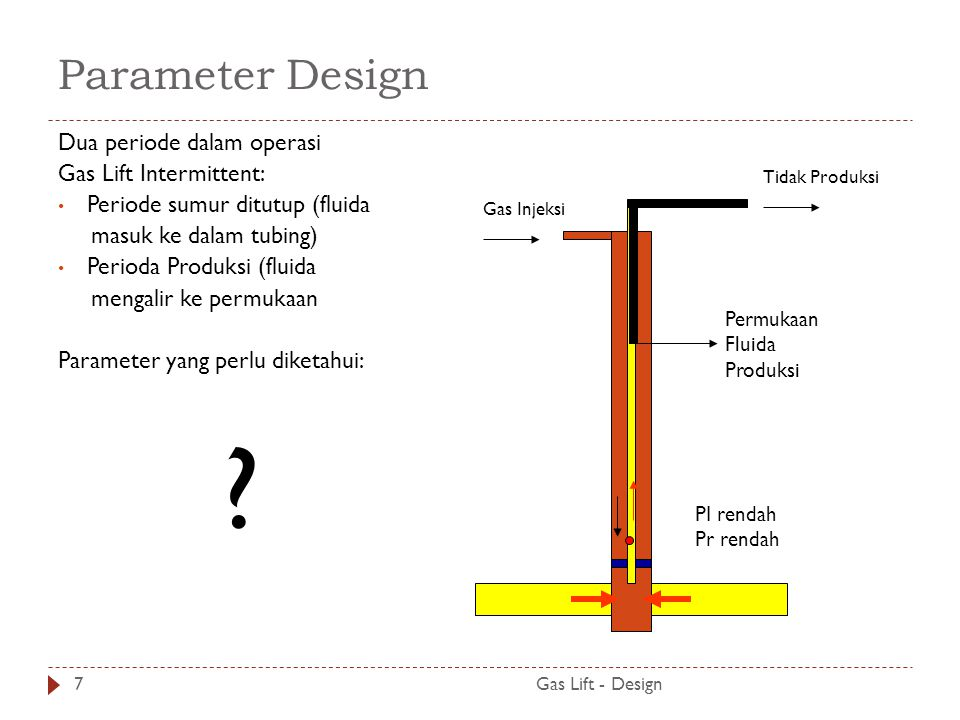 Parameter Design Dua periode dalam operasi Gas Lift Intermittent: