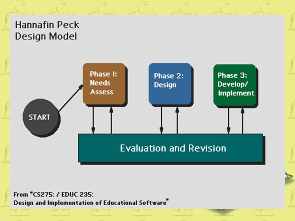 Berikut gambar model pengembangan pembelajaran