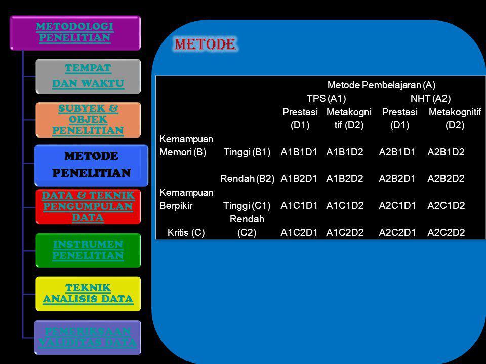 Metode METODE PENELITIAN METODOLOGI PENELITIAN TEMPAT DAN WAKTU