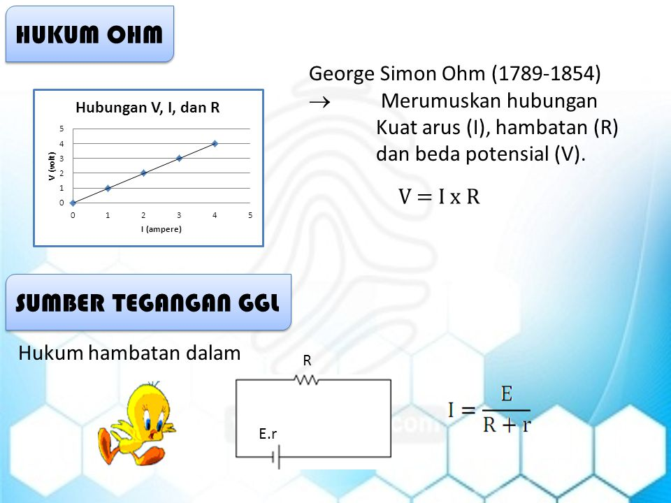 HUKUM OHM SUMBER TEGANGAN GGL George Simon Ohm (1789-1854)
