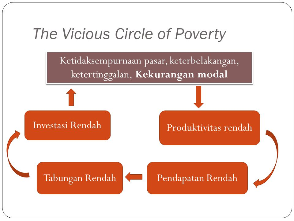 The Vicious Circle of Poverty