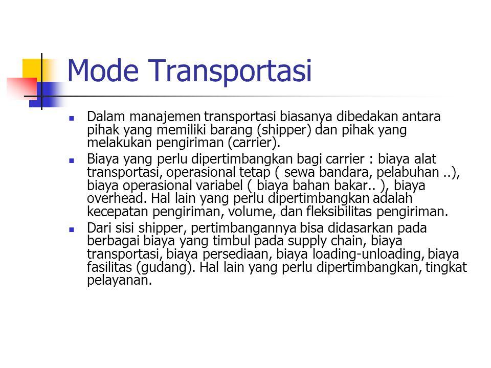 Mode Transportasi