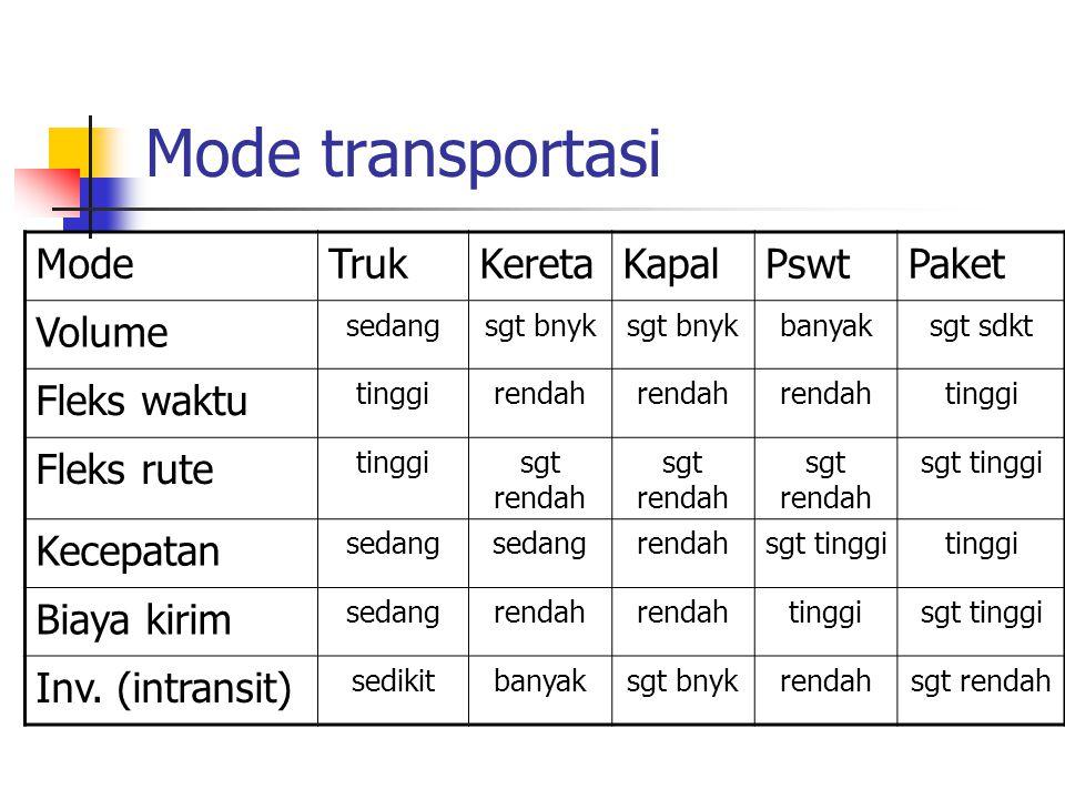 Mode transportasi Mode Truk Kereta Kapal Pswt Paket Volume Fleks waktu