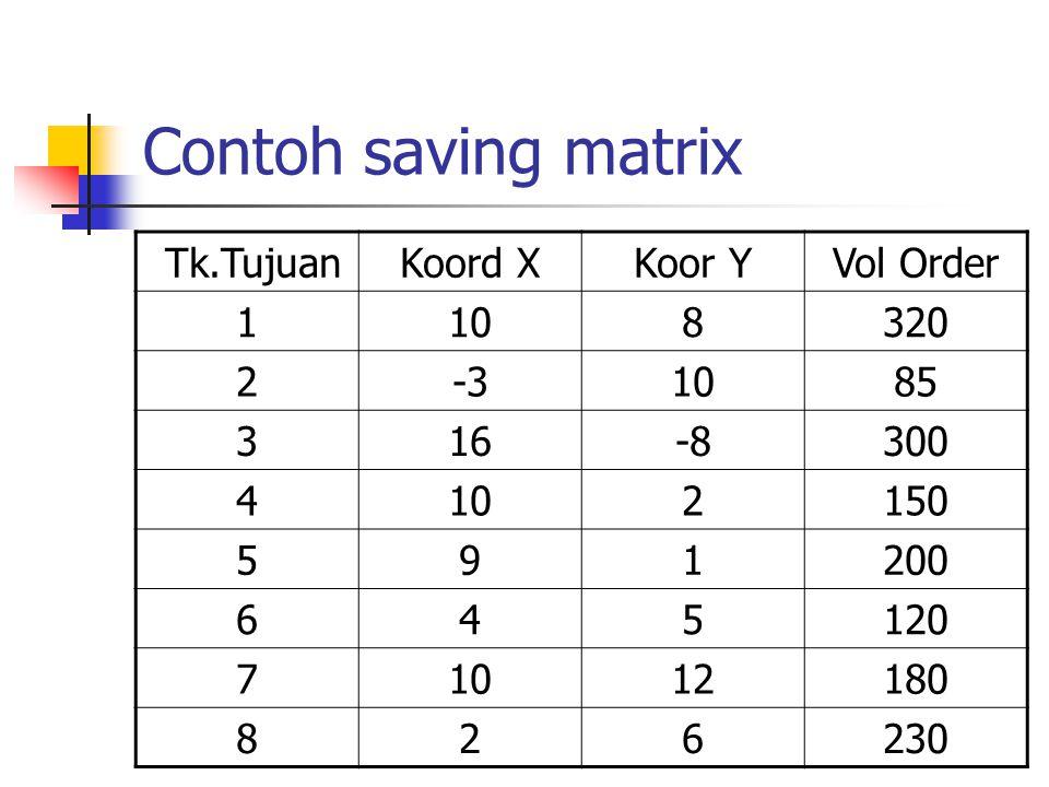 Contoh saving matrix Tk.Tujuan Koord X Koor Y Vol Order 1 10 8 320 2