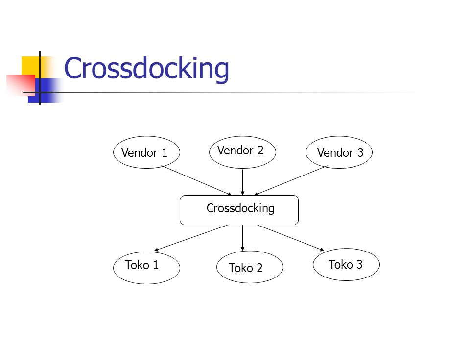 Crossdocking Vendor 1 Vendor 2 Vendor 3 Crossdocking Toko 1 Toko 3