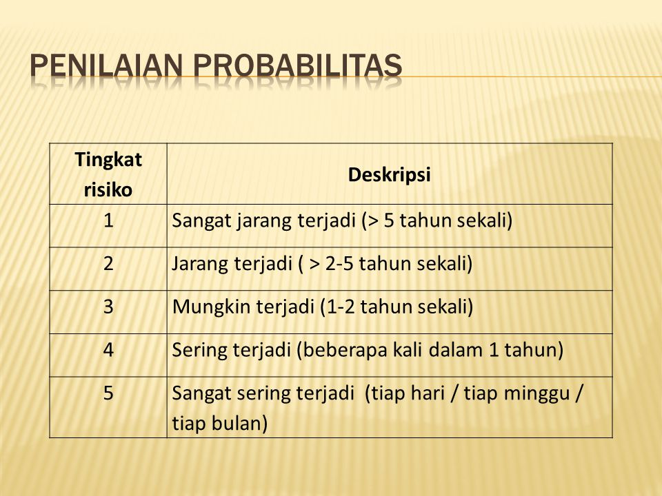 Penilaian Probabilitas