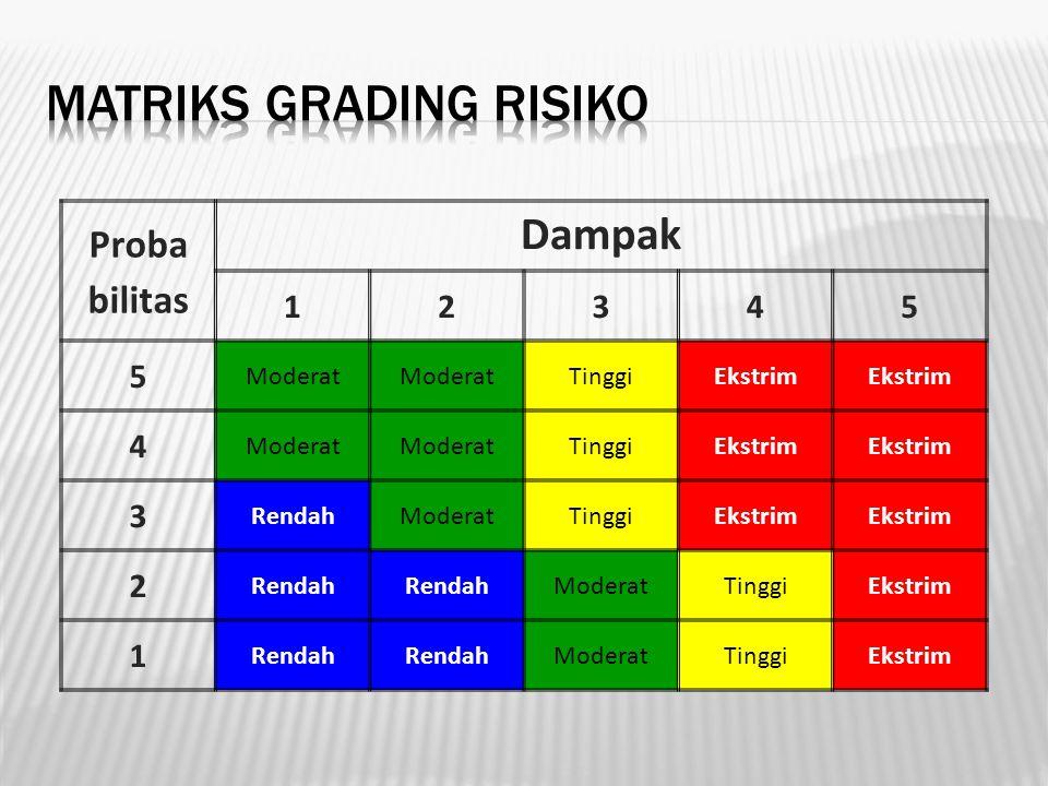 Matriks Grading Risiko