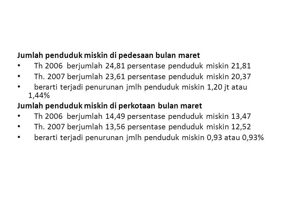 Jumlah penduduk miskin di pedesaan bulan maret