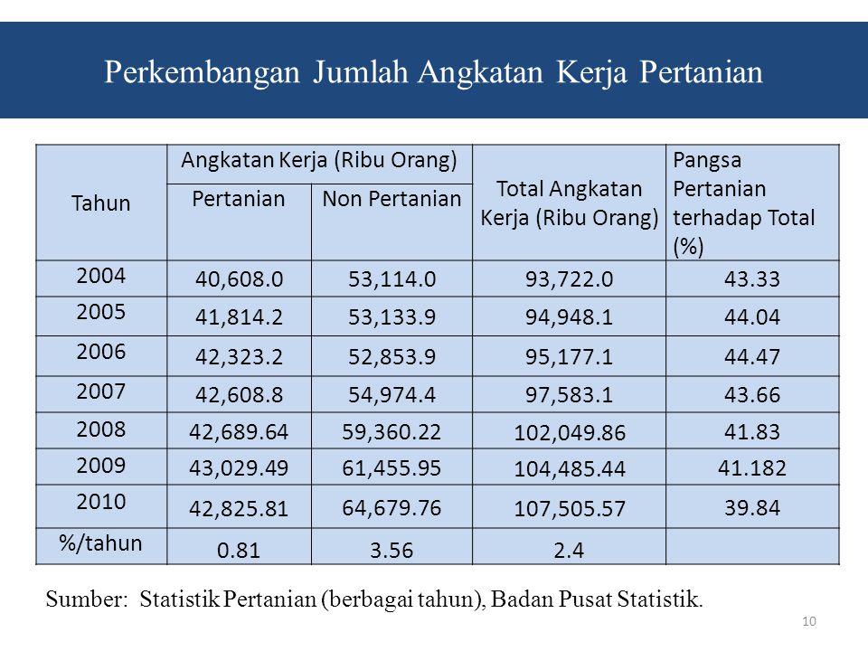 Perkembangan Jumlah Angkatan Kerja Pertanian