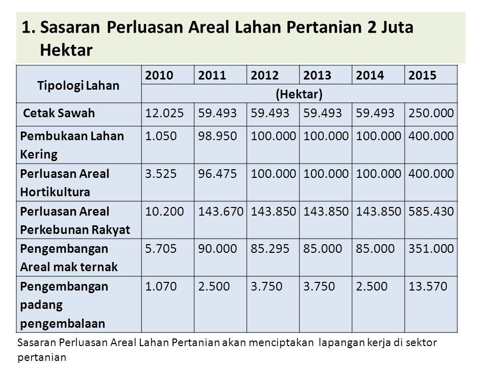 1. Sasaran Perluasan Areal Lahan Pertanian 2 Juta Hektar