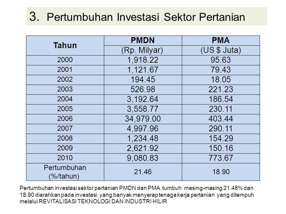 Pertumbuhan (%/tahun)
