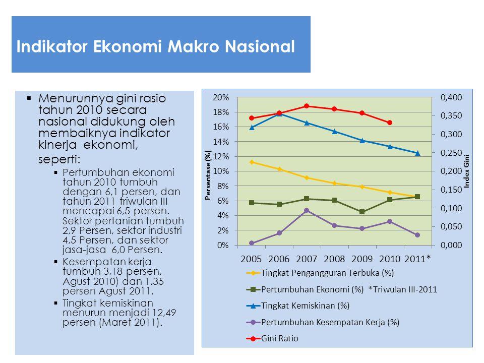 Indikator Ekonomi Makro Nasional
