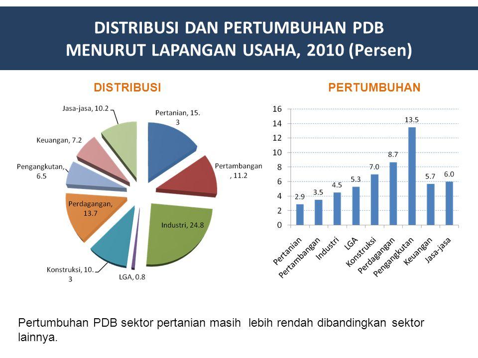 DISTRIBUSI DAN PERTUMBUHAN PDB MENURUT LAPANGAN USAHA, 2010 (Persen)