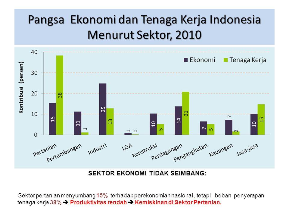 Pangsa Ekonomi dan Tenaga Kerja Indonesia Menurut Sektor, 2010