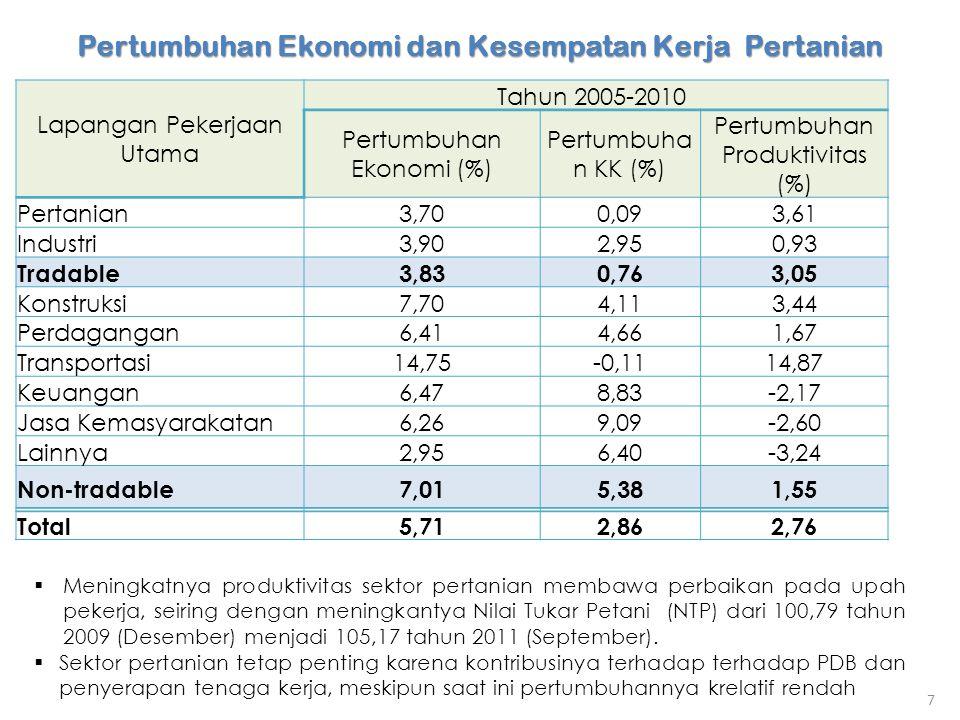 Pertumbuhan Ekonomi dan Kesempatan Kerja Pertanian