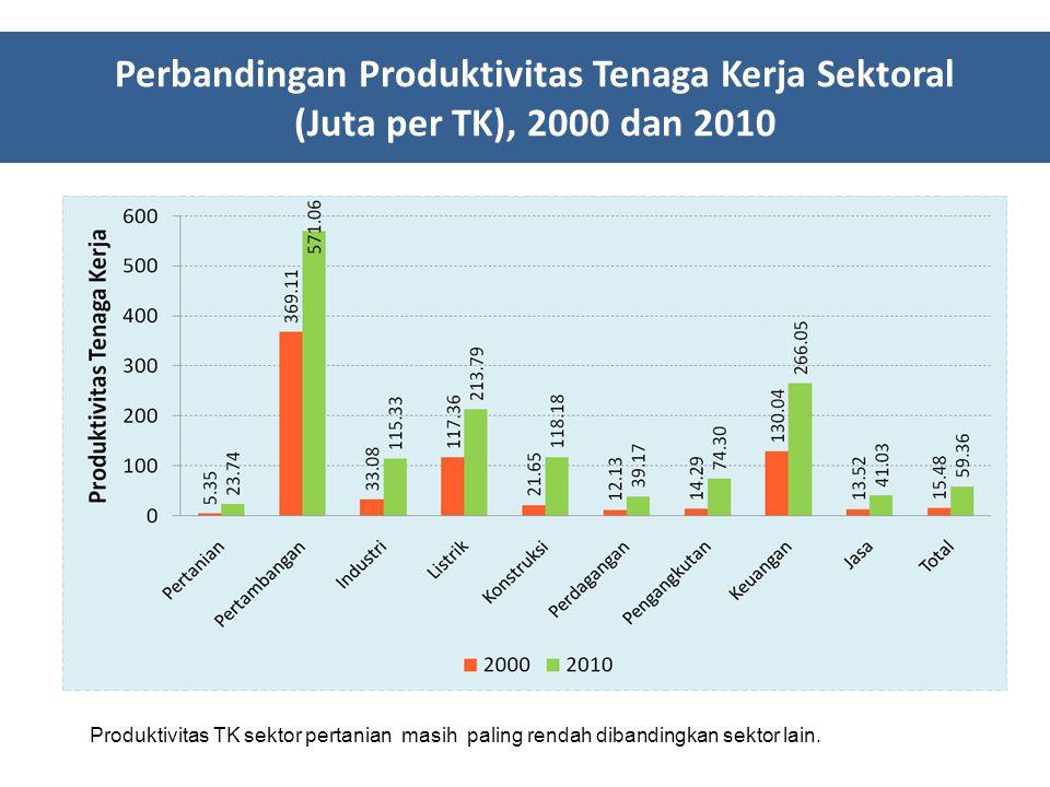 Perbandingan Produktivitas Tenaga Kerja Sektoral (Juta per TK), 2000 dan 2010