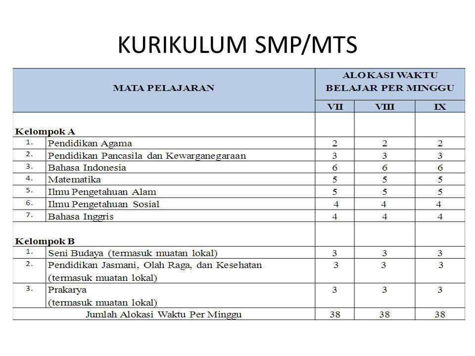 KURIKULUM SMP/MTS