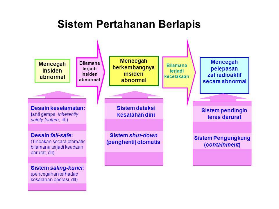 Sistem Pertahanan Berlapis