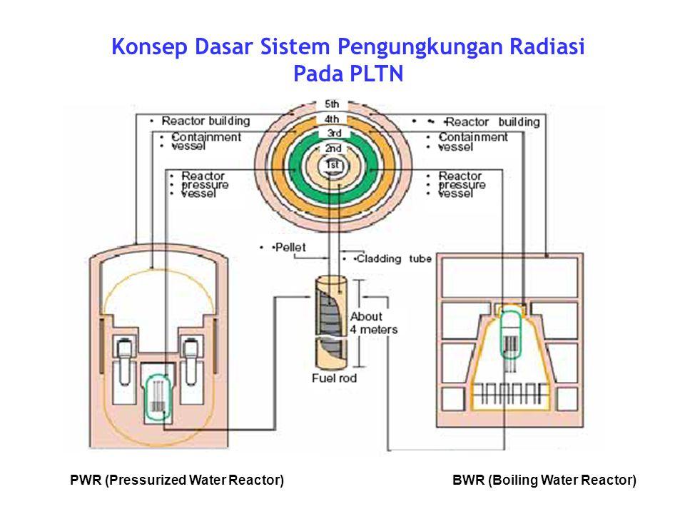 Konsep Dasar Sistem Pengungkungan Radiasi Pada PLTN