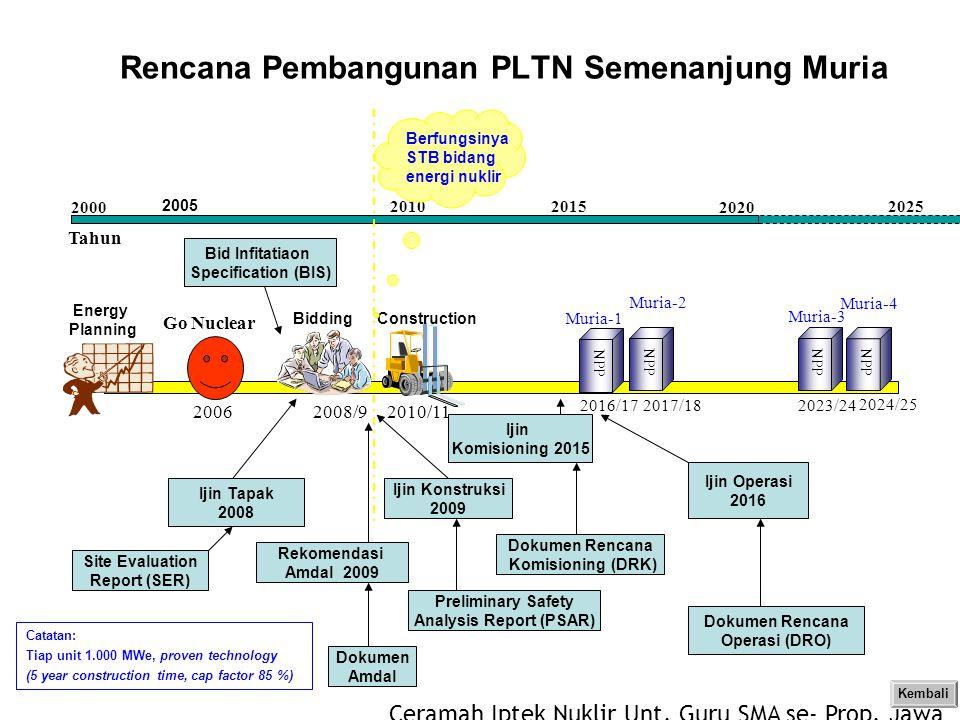 Rencana Pembangunan PLTN Semenanjung Muria