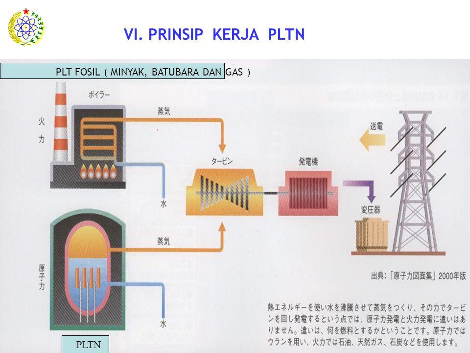 VI. PRINSIP KERJA PLTN PLT FOSIL ( MINYAK, BATUBARA DAN GAS ) . PLTN