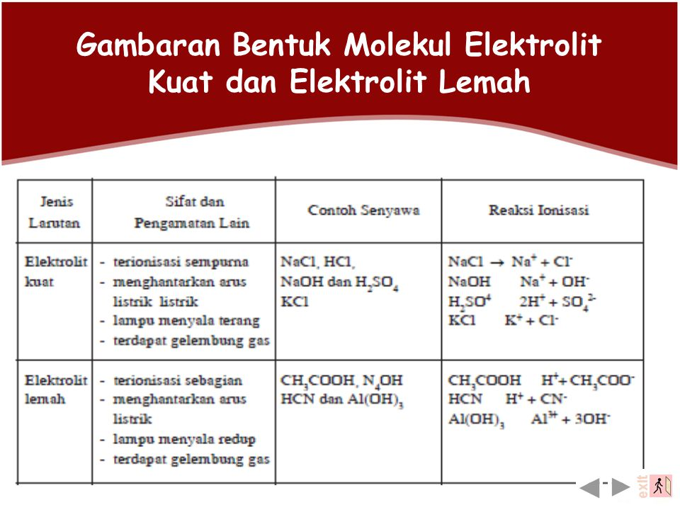 Gambaran Bentuk Molekul Elektrolit Kuat dan Elektrolit Lemah