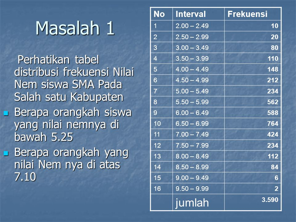 Masalah 1 No. Interval. Frekuensi. 1. 2.00 – 2.49. 10. 2. 2.50 – 2.99. 20. 3. 3.00 – 3.49.