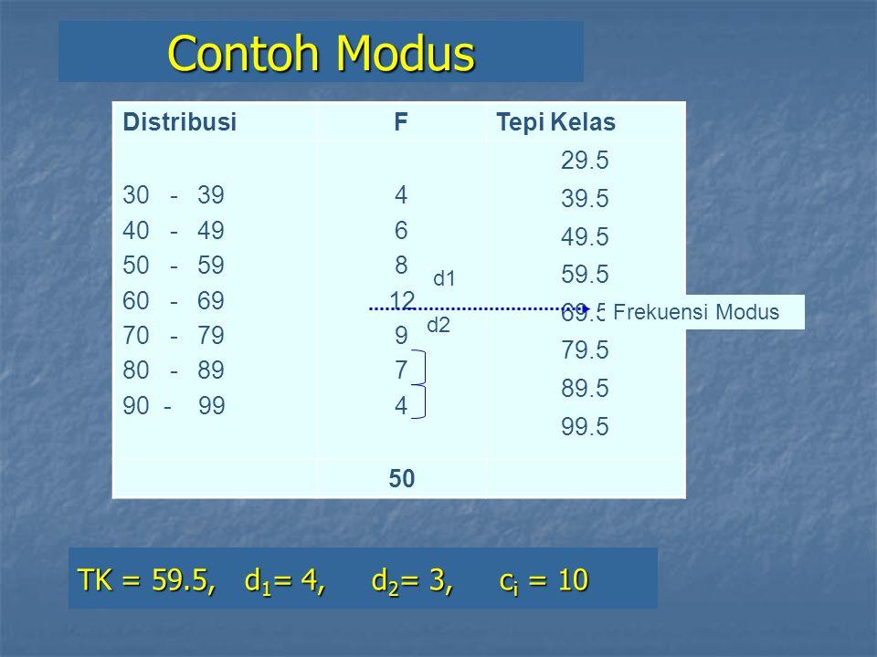 Contoh Modus TK = 59.5, d1= 4, d2= 3, ci = 10 Distribusi F Tepi Kelas