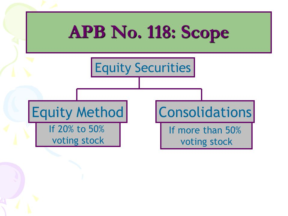 APB No. 118: Scope Equity Method Consolidations Equity Securities