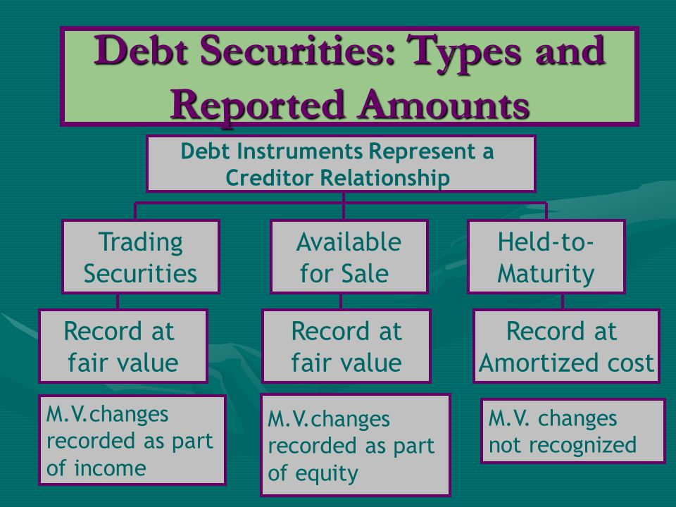 Debt Securities: Types and Reported Amounts