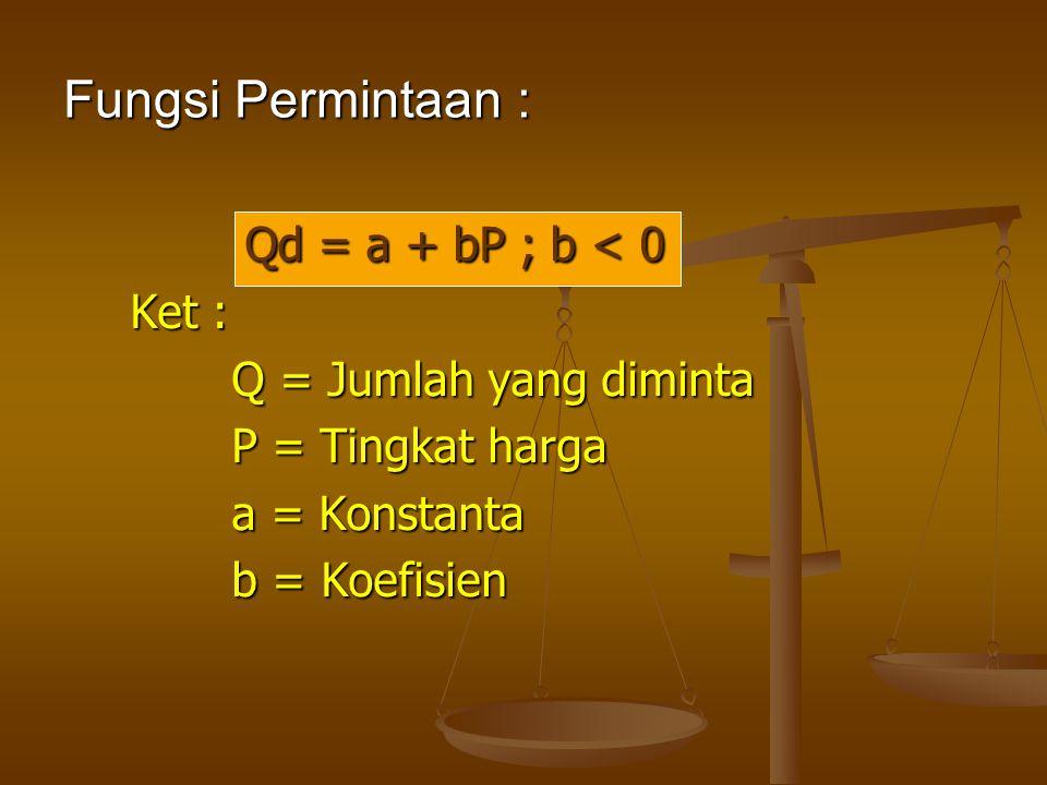 Fungsi Permintaan : Qd = a + bP ; b < 0 Ket :