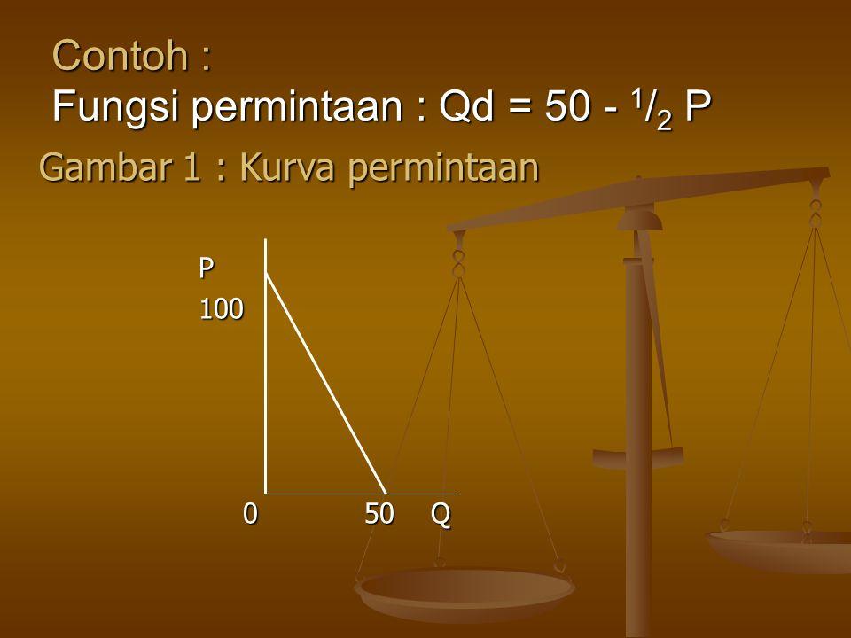Contoh : Fungsi permintaan : Qd = 50 - 1/2 P