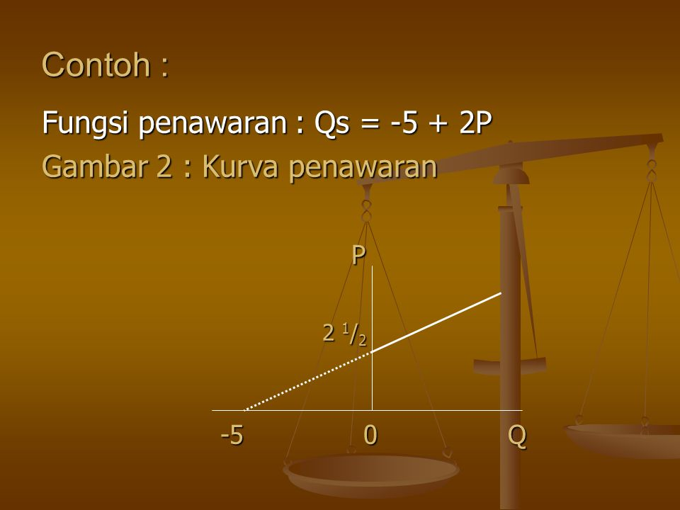 Contoh : Fungsi penawaran : Qs = -5 + 2P Gambar 2 : Kurva penawaran P