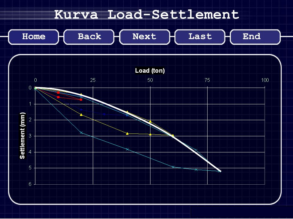 Kurva Load-Settlement