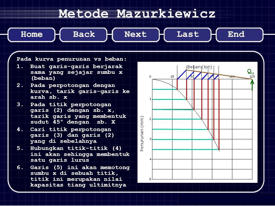 Metode Mazurkiewicz Qu Pada kurva penurunan vs beban: