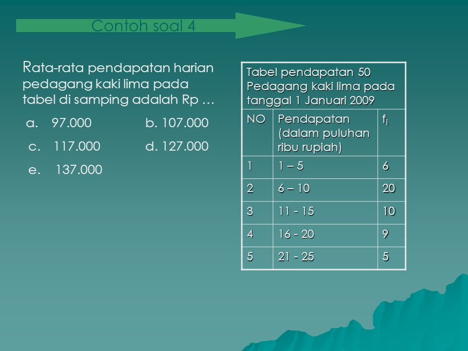 Contoh soal 4 Rata-rata pendapatan harian pedagang kaki lima pada tabel di samping adalah Rp … a. 97.000 b. 107.000.
