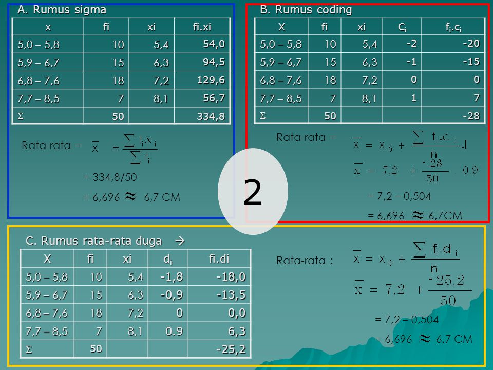 A. Rumus sigma x. fi. xi. fi.xi. 5,0 – 5,8. 10. 5,4. 54,0. 5,9 – 6,7. 15. 6,3. 94,5. 6,8 – 7,6.