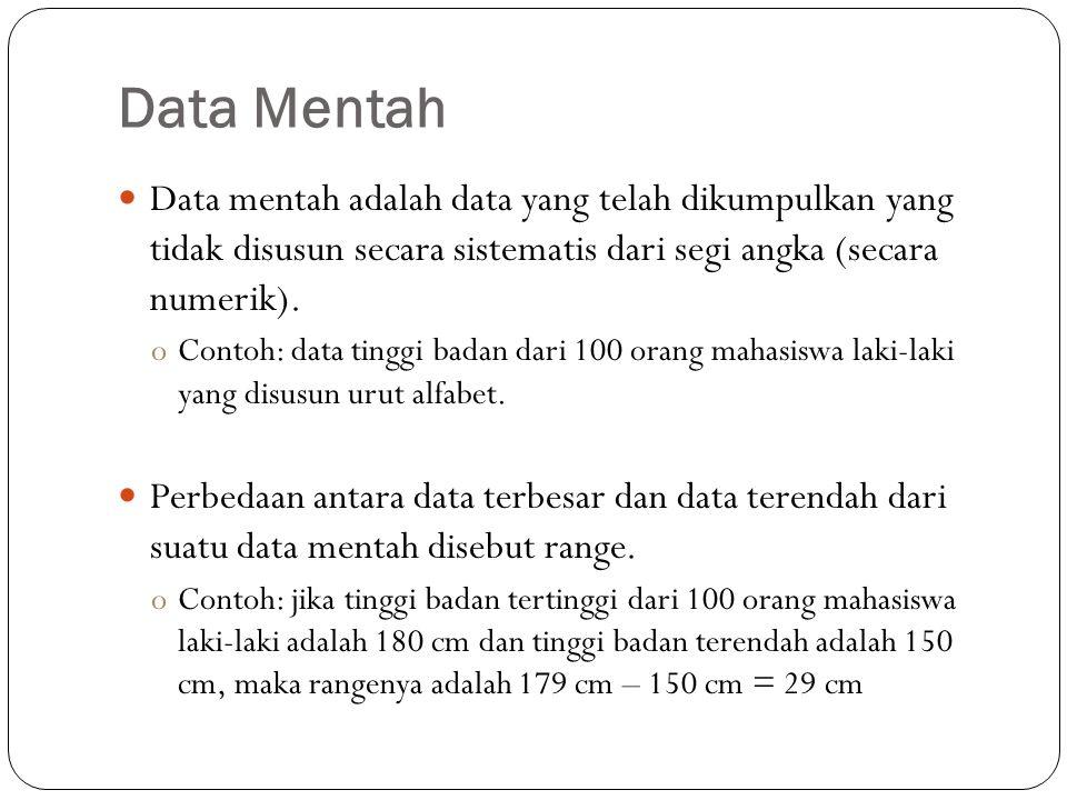 Data Mentah Data mentah adalah data yang telah dikumpulkan yang tidak disusun secara sistematis dari segi angka (secara numerik).