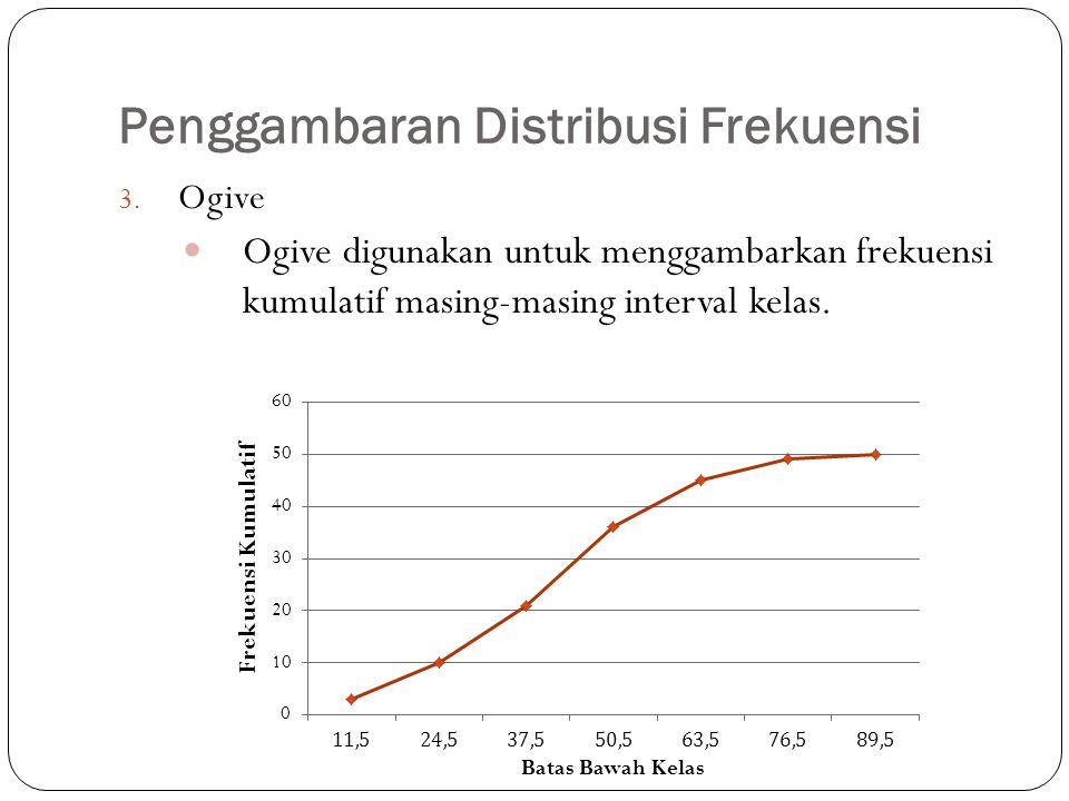 Penggambaran Distribusi Frekuensi