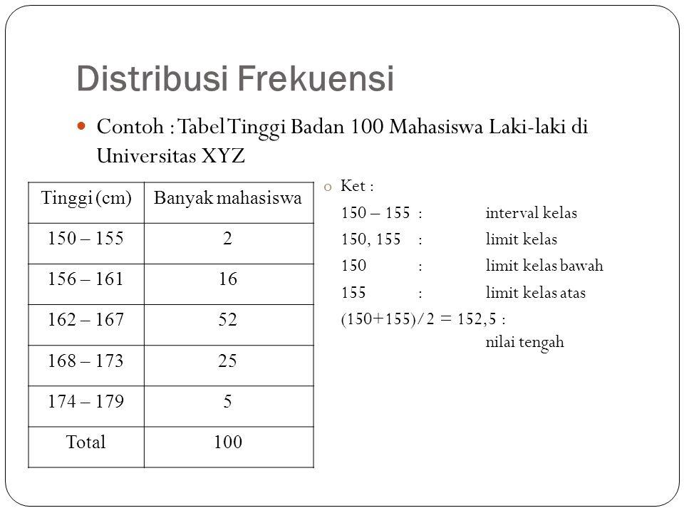 Distribusi Frekuensi Contoh : Tabel Tinggi Badan 100 Mahasiswa Laki-laki di Universitas XYZ. Ket :